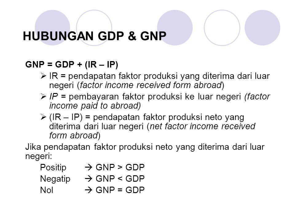 HUBUNGAN GDP & GNP GNP = GDP + (IR – IP)  IR = pendapatan faktor produksi yang diterima dari luar negeri (factor income received form abroad)  IP = pembayaran faktor produksi ke luar negeri (factor income paid to abroad)  (IR – IP) = pendapatan faktor produksi neto yang diterima dari luar negeri (net factor income received form abroad) Jika pendapatan faktor produksi neto yang diterima dari luar negeri: Positip  GNP > GDP Negatip  GNP < GDP Nol  GNP = GDP