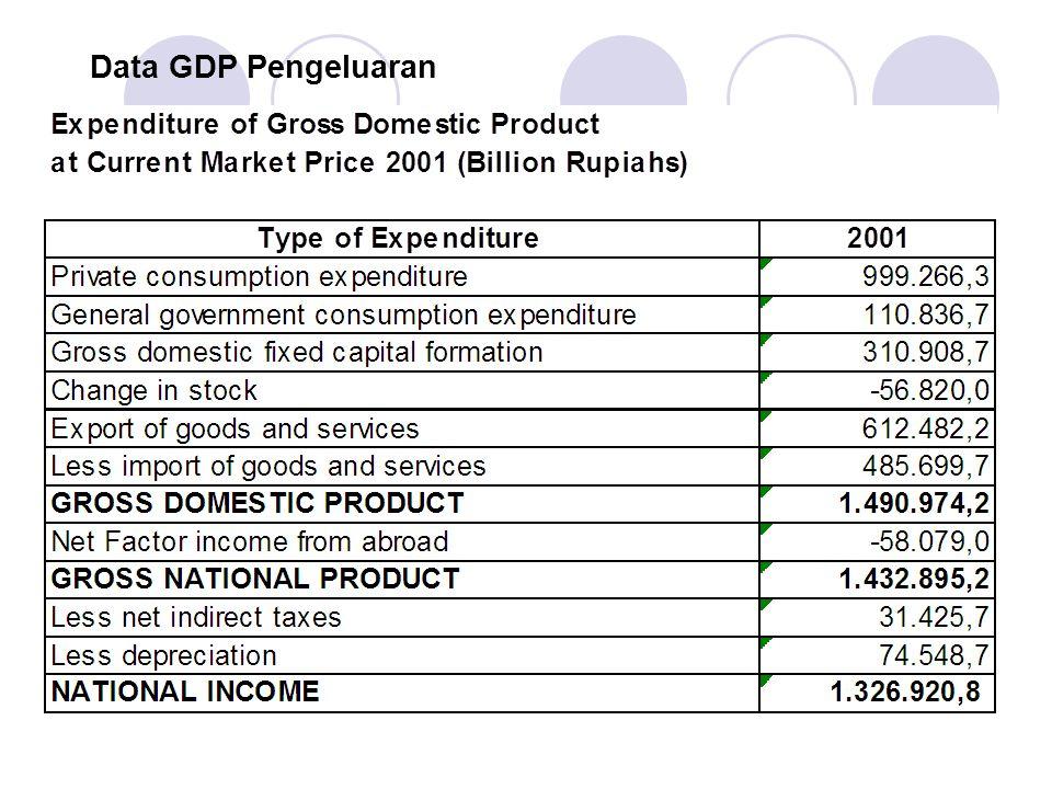 Data GDP Pengeluaran