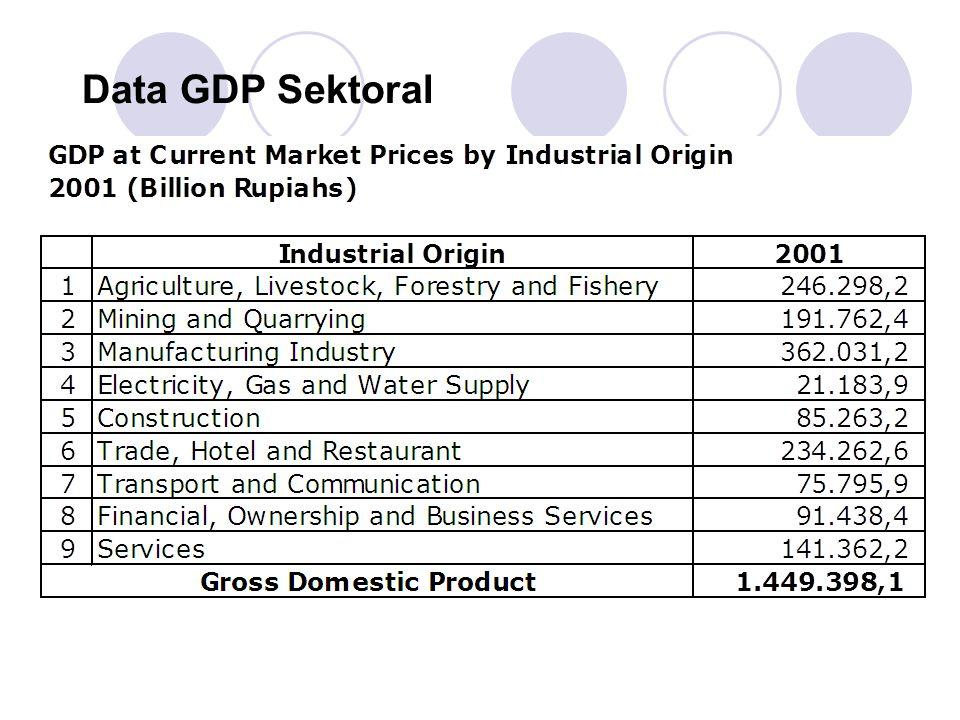 Data GDP Sektoral