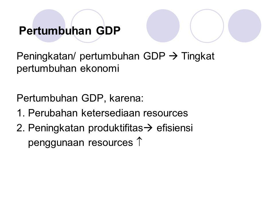 Pertumbuhan GDP Peningkatan/ pertumbuhan GDP  Tingkat pertumbuhan ekonomi Pertumbuhan GDP, karena: 1.