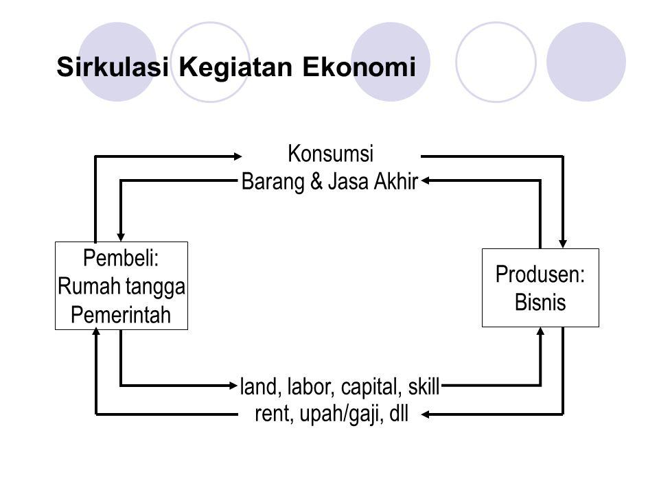 Sirkulasi Kegiatan Ekonomi Pembeli: Rumah tangga Pemerintah Produsen: Bisnis Konsumsi Barang & Jasa Akhir land, labor, capital, skill rent, upah/gaji,