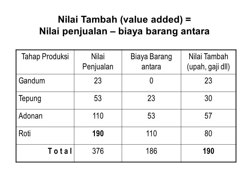 Nilai Tambah (value added) = Nilai penjualan – biaya barang antara Tahap ProduksiNilai Penjualan Biaya Barang antara Nilai Tambah (upah, gaji dll) Gan