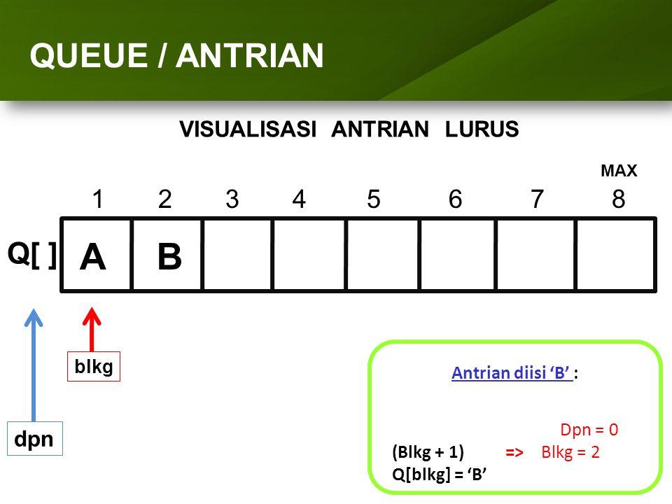 ARRAY (LARIK) QUEUE / ANTRIAN 1234 5 6 7 8 Q[ ] dpn Antrian diisi 'B' : Dpn = 0 (Blkg + 1) => Blkg = 2 Q[blkg] = 'B' blkg AB MAX VISUALISASI ANTRIAN L