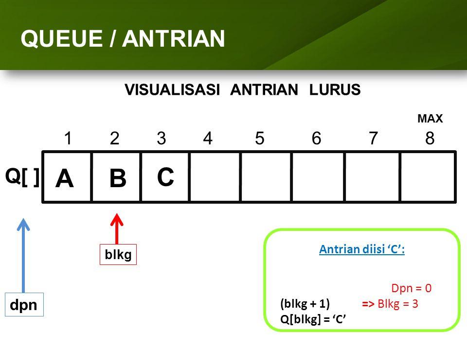 ARRAY (LARIK) QUEUE / ANTRIAN 1234 5 6 7 8 Q[ ] dpn Antrian diisi 'C': Dpn = 0 (blkg + 1) => Blkg = 3 Q[blkg] = 'C' blkg AB C MAX VISUALISASI ANTRIAN
