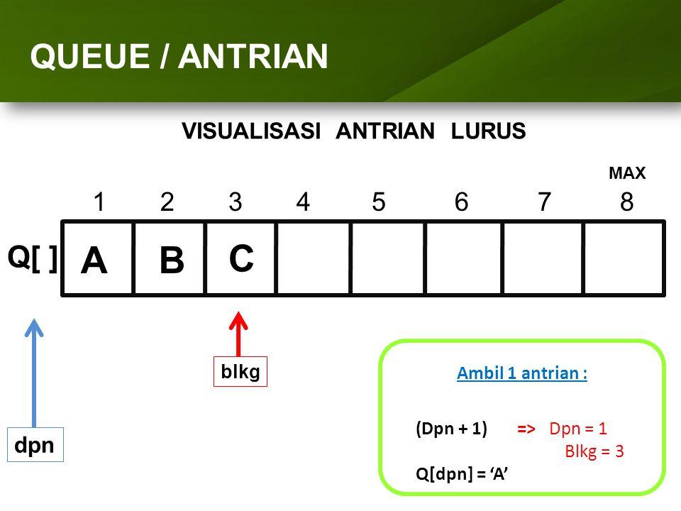 ARRAY (LARIK) QUEUE / ANTRIAN 1234 5 6 7 8 Q[ ] dpn Ambil 1 antrian : (Dpn + 1) => Dpn = 1 Blkg = 3 Q[dpn] = 'A' blkg AB C MAX VISUALISASI ANTRIAN LUR