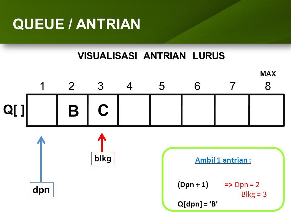 ARRAY (LARIK) QUEUE / ANTRIAN 1234 5 6 7 8 Q[ ] dpn Ambil 1 antrian : (Dpn + 1) => Dpn = 2 Blkg = 3 Q[dpn] = 'B' blkg B C MAX VISUALISASI ANTRIAN LURU