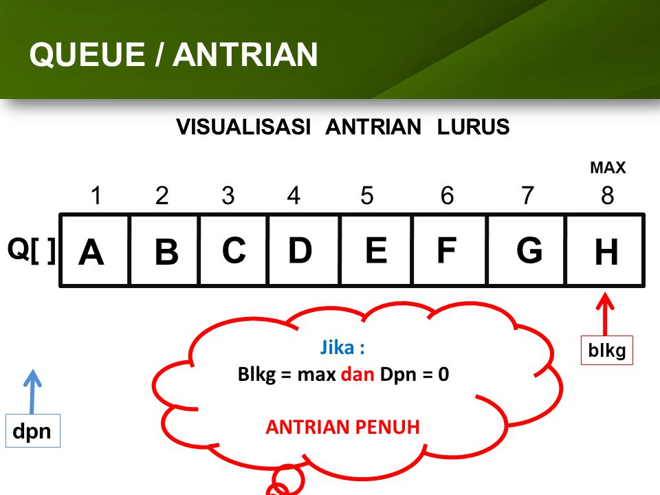 ARRAY (LARIK) QUEUE / ANTRIAN 1234 5 6 7 8 Q[ ] dpn Jika : Blkg = max dan Dpn = 0 ANTRIAN PENUH blkg D MAX EFG H VISUALISASI ANTRIAN LURUS AB C