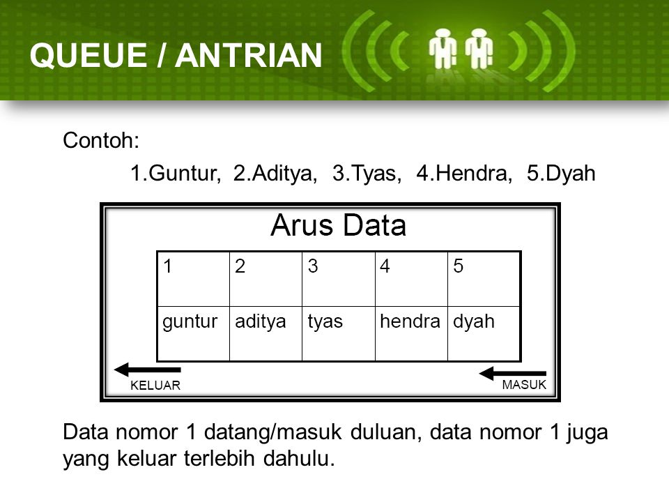 ARRAY (LARIK) QUEUE / ANTRIAN Contoh: 1.Guntur, 2.Aditya, 3.Tyas, 4.Hendra, 5.Dyah Data nomor 1 datang/masuk duluan, data nomor 1 juga yang keluar ter