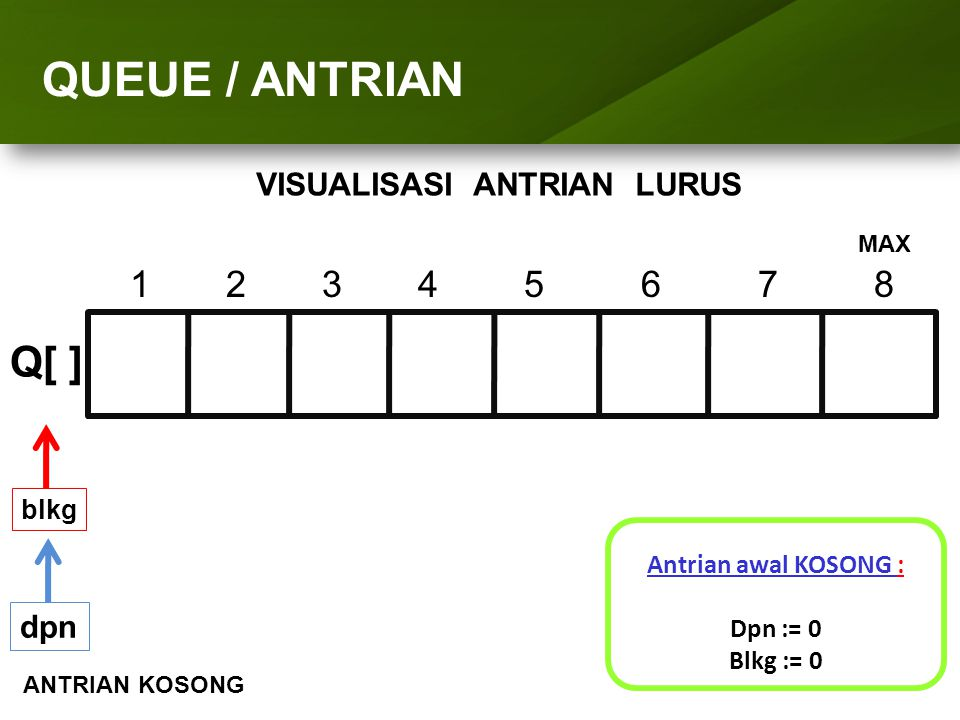 ARRAY (LARIK) QUEUE / ANTRIAN VISUALISASI ANTRIAN LURUS 1234 5 6 7 8 Q[ ] dpn Antrian diisi 'A' : Dpn = 0 (Blkg + 1) => Blkg = 1 Q[blkg] = 'A' blkg A MAX