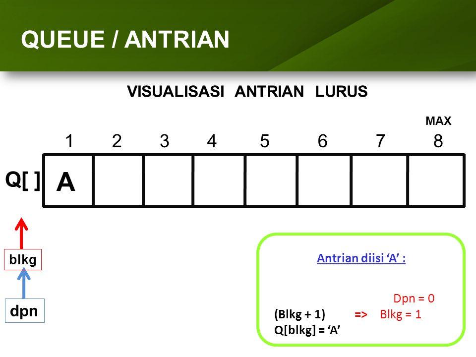 ARRAY (LARIK) QUEUE / ANTRIAN VISUALISASI ANTRIAN LURUS 1234 5 6 7 8 Q[ ] dpn Antrian diisi 'A' : Dpn = 0 (Blkg + 1) => Blkg = 1 Q[blkg] = 'A' blkg A