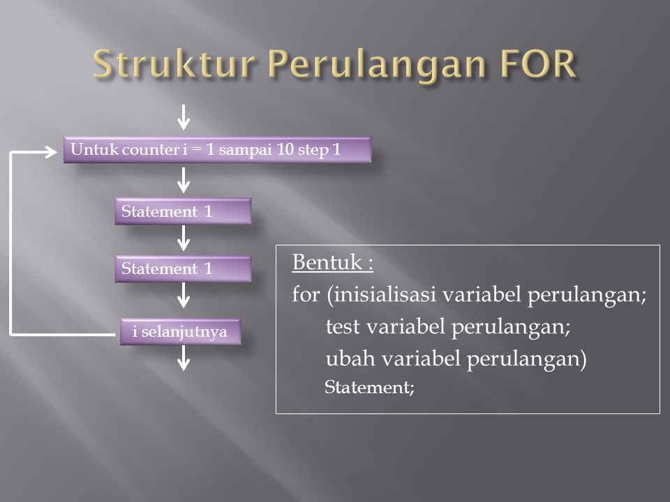 Bentuk : for (inisialisasi variabel perulangan; test variabel perulangan; ubah variabel perulangan) Statement; Untuk counter i = 1 sampai 10 step 1 St