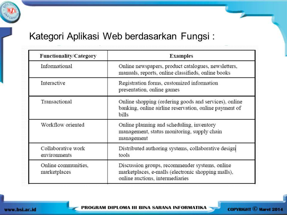Kategori Aplikasi Web berdasarkan Fungsi :