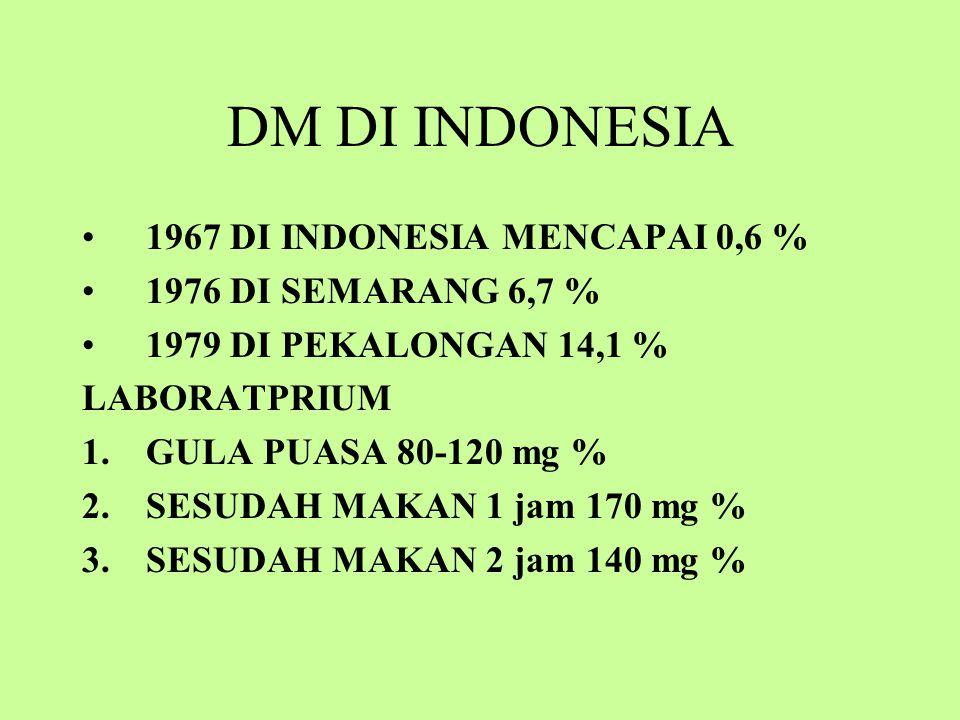 DM DI INDONESIA 1967 DI INDONESIA MENCAPAI 0,6 % 1976 DI SEMARANG 6,7 % 1979 DI PEKALONGAN 14,1 % LABORATPRIUM 1.GULA PUASA 80-120 mg % 2.SESUDAH MAKAN 1 jam 170 mg % 3.SESUDAH MAKAN 2 jam 140 mg %