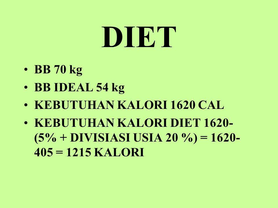 DIET BB 70 kg BB IDEAL 54 kg KEBUTUHAN KALORI 1620 CAL KEBUTUHAN KALORI DIET 1620- (5% + DIVISIASI USIA 20 %) = 1620- 405 = 1215 KALORI