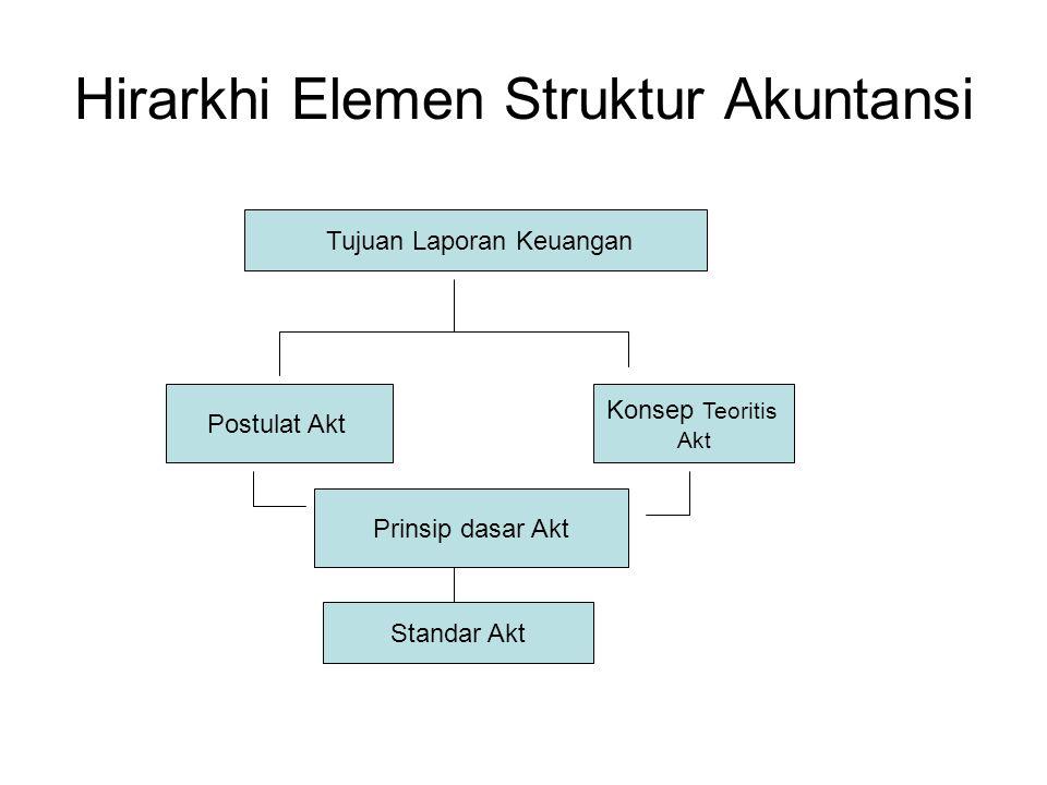 Hirarkhi Elemen Struktur Akuntansi Tujuan Laporan Keuangan Konsep Teoritis Akt Postulat Akt Prinsip dasar Akt Standar Akt