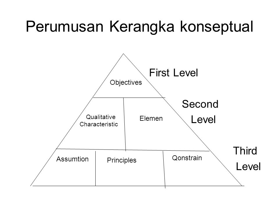 Perumusan Kerangka konseptual First Level Second Level Third Level Objectives Qualitative Characteristic Elemen Assumtion Principles Qonstrain