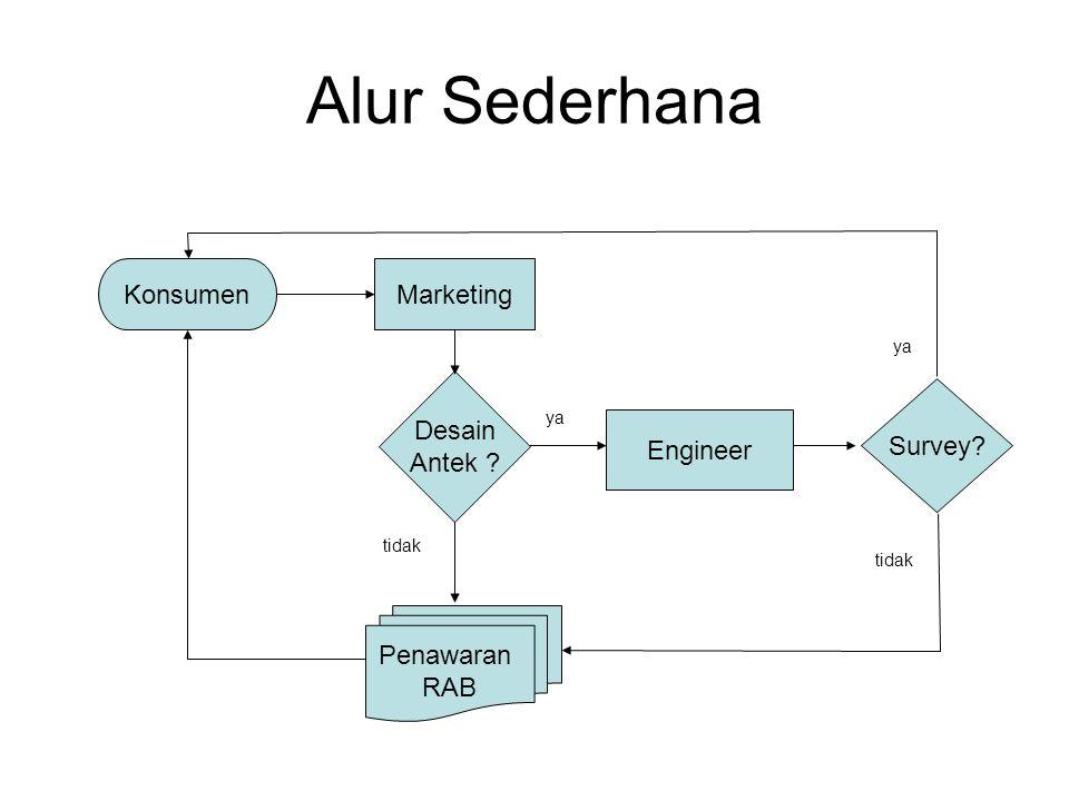 Alur Sederhana Marketing Desain Antek Penawaran RAB Konsumen Engineer Survey tidak ya tidak ya