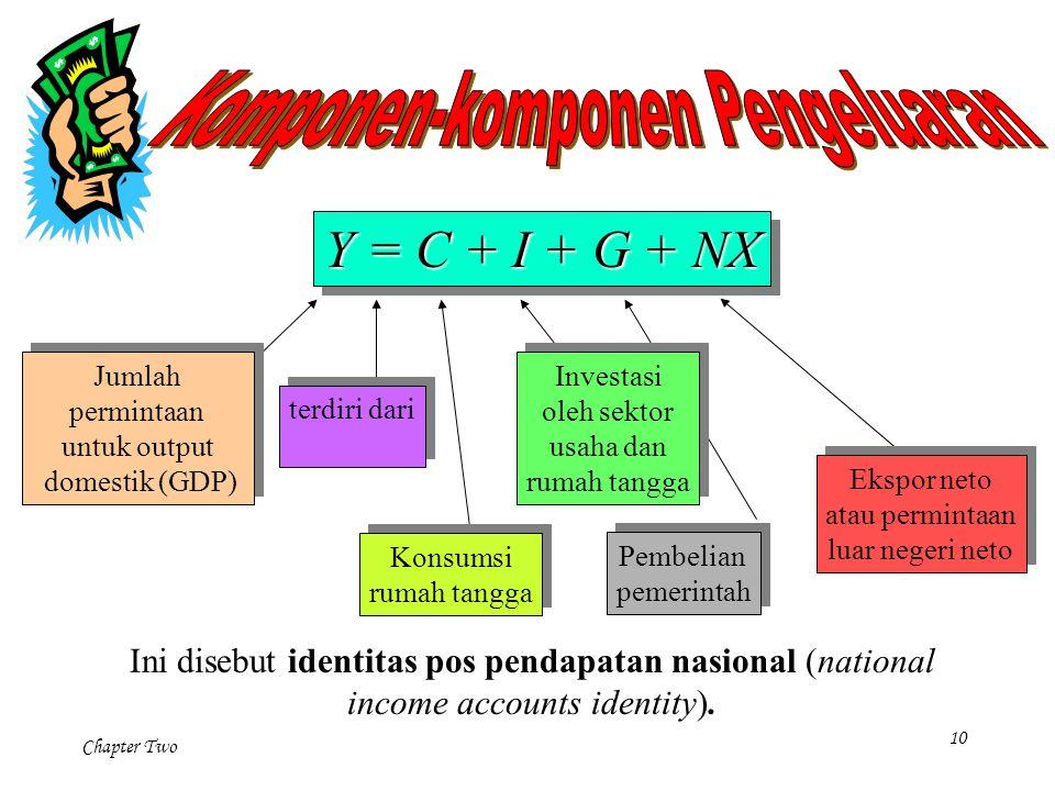Chapter Two 10 Pembelian pemerintah Pembelian pemerintah Y = C + I + G + NX Jumlah permintaan untuk output domestik (GDP) Jumlah permintaan untuk outp