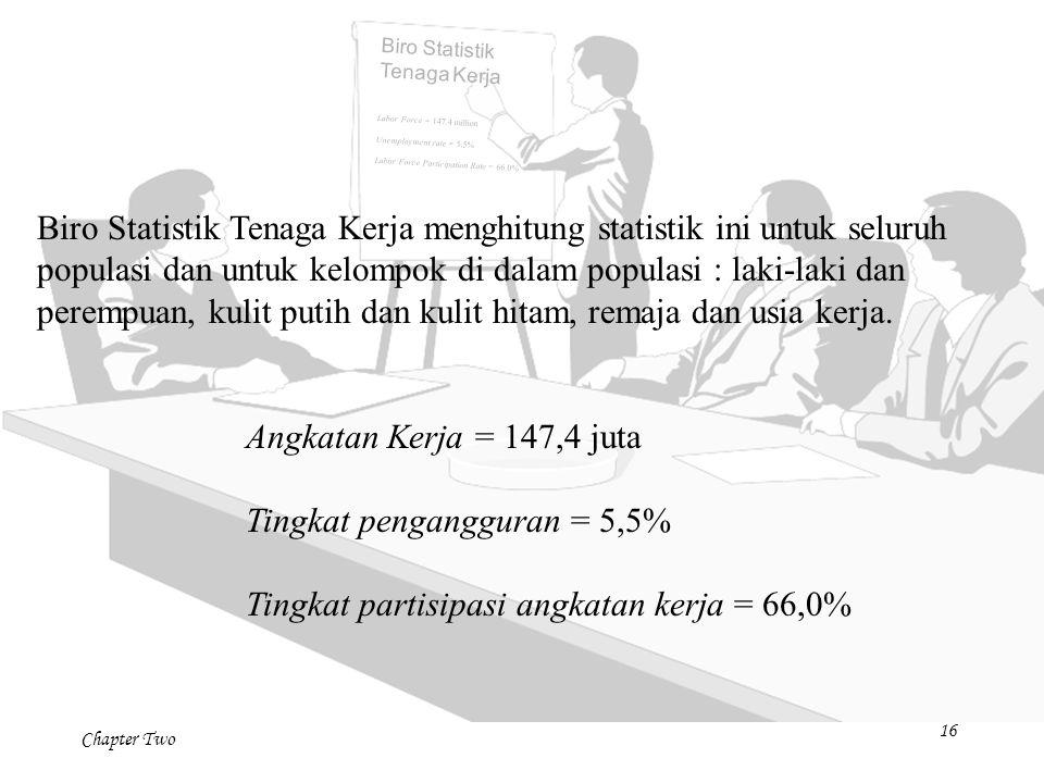 Chapter Two 16 Biro Statistik Tenaga Kerja menghitung statistik ini untuk seluruh populasi dan untuk kelompok di dalam populasi : laki-laki dan peremp
