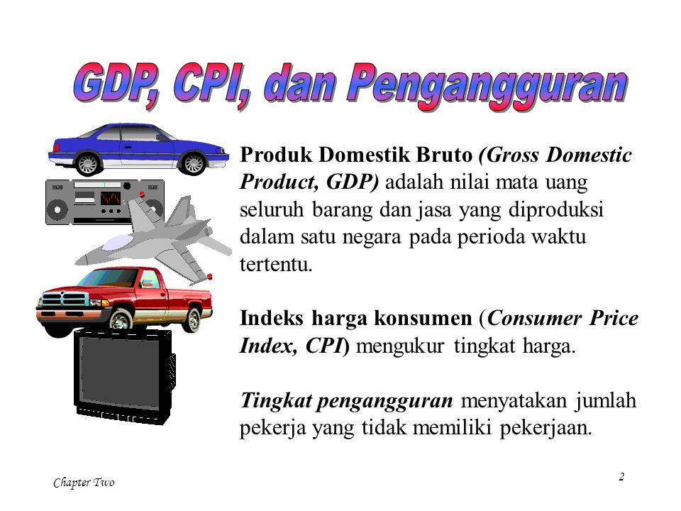 Chapter Two 3 Dua cara menghitung GDP Pendapatan total semua orang dalam negara Pengeluaran total output barang dan jasa dalam negara Rumah TanggaPerusahaan Pendapatan Rp Tenaga Kerja Barang Pengeluaran Rp Untuk ekonomi secara keseluruhan, pendapatan harus sama dengan pengeluaran.