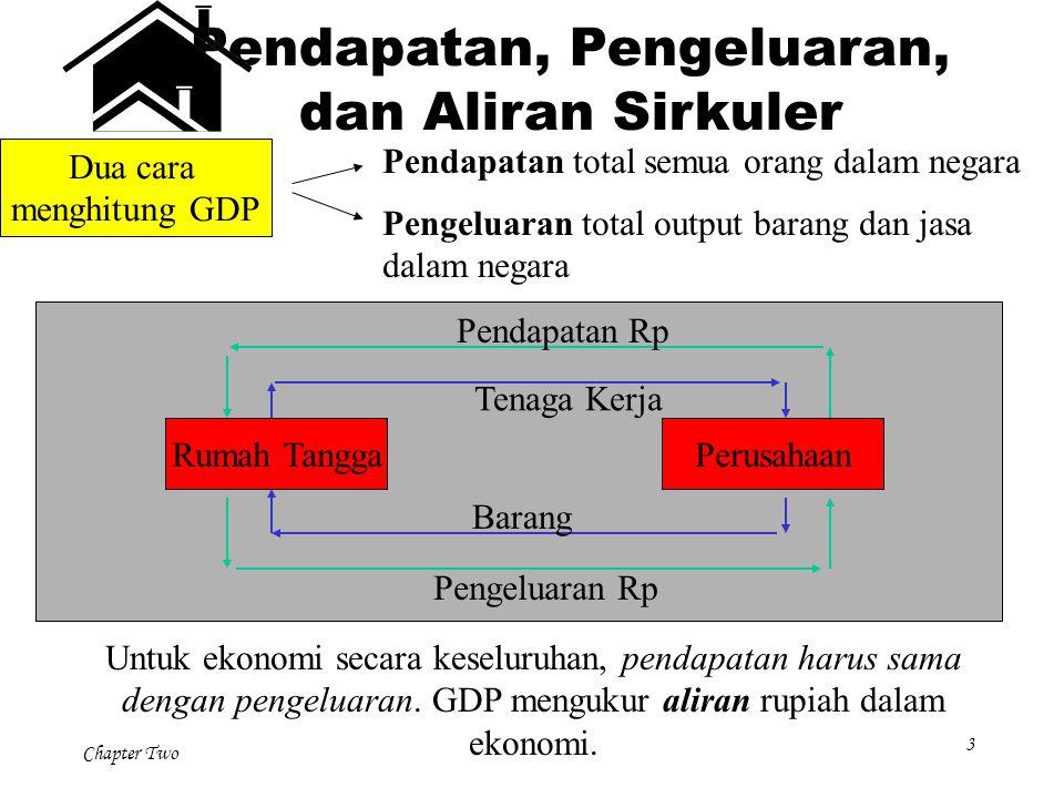 Chapter Two 3 Dua cara menghitung GDP Pendapatan total semua orang dalam negara Pengeluaran total output barang dan jasa dalam negara Rumah TanggaPeru