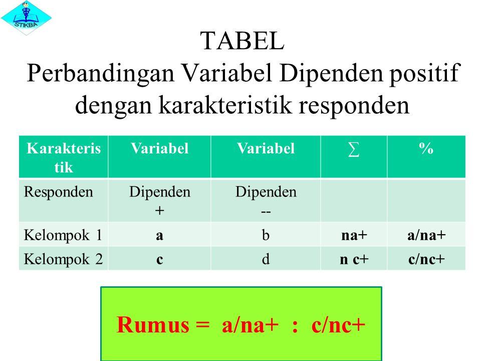 TABEL Perbandingan Variabel Dipenden positif dengan karakteristik responden Karakteris tik Variabel ∑% RespondenDipenden + Dipenden -- Kelompok 1abna+