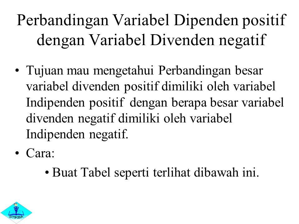 Perbandingan Variabel Dipenden positif dengan Variabel Divenden negatif Tujuan mau mengetahui Perbandingan besar variabel divenden positif dimiliki ol