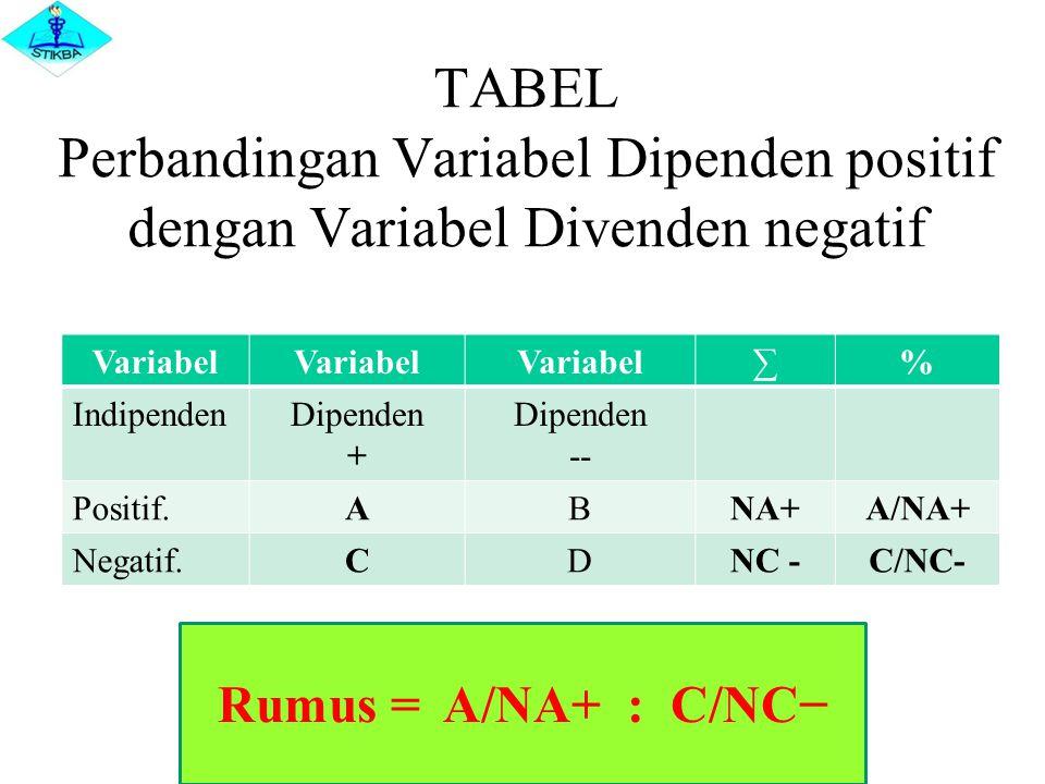 TABEL Perbandingan Variabel Dipenden positif dengan Variabel Divenden negatif Variabel ∑% IndipendenDipenden + Dipenden -- Positif.ABNA+A/NA+ Negatif.