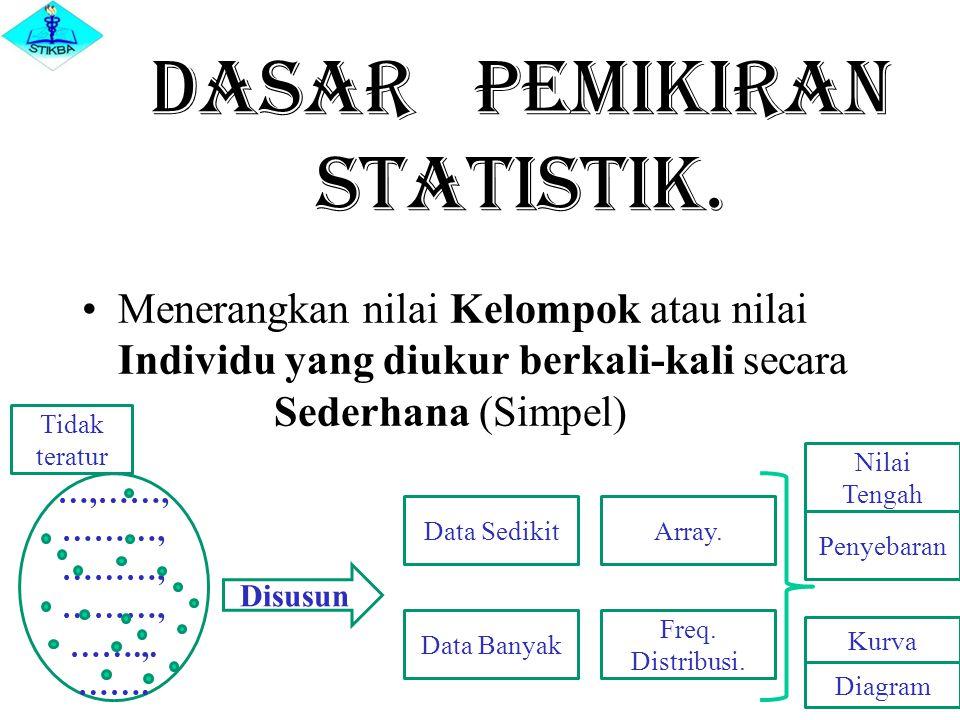 Dasar pemikiran Statistik. Menerangkan nilai Kelompok atau nilai Individu yang diukur berkali-kali secara Sederhana (Simpel) …,……, ………, ………, ………, …….,