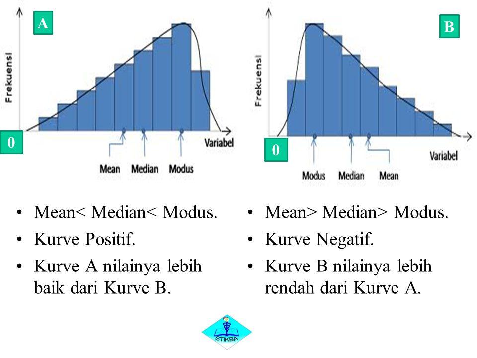 Mean< Median< Modus. Kurve Positif. Kurve A nilainya lebih baik dari Kurve B. Mean> Median> Modus. Kurve Negatif. Kurve B nilainya lebih rendah dari K