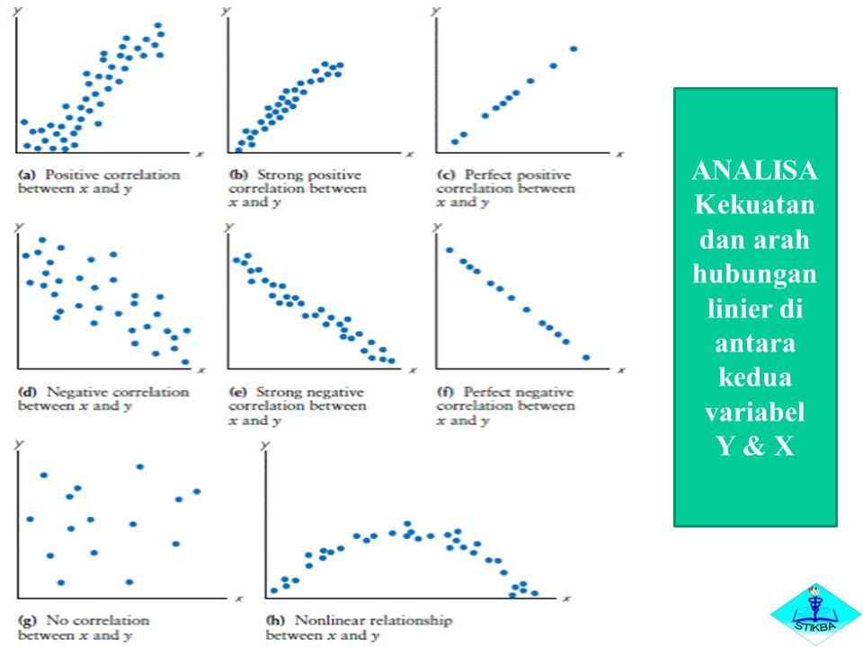 ANALISA Kekuatan dan arah hubungan linier di antara kedua variabel Y & X