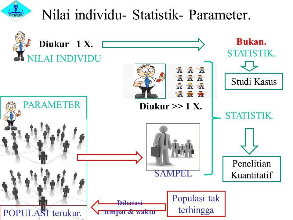 Nilai individu- Statistik- Parameter. POPULASI terukur. SAMPEL Diukur >> 1 X. STATISTIK. Diukur 1 X. Bukan. STATISTIK. PARAMETER NILAI INDIVIDU Studi