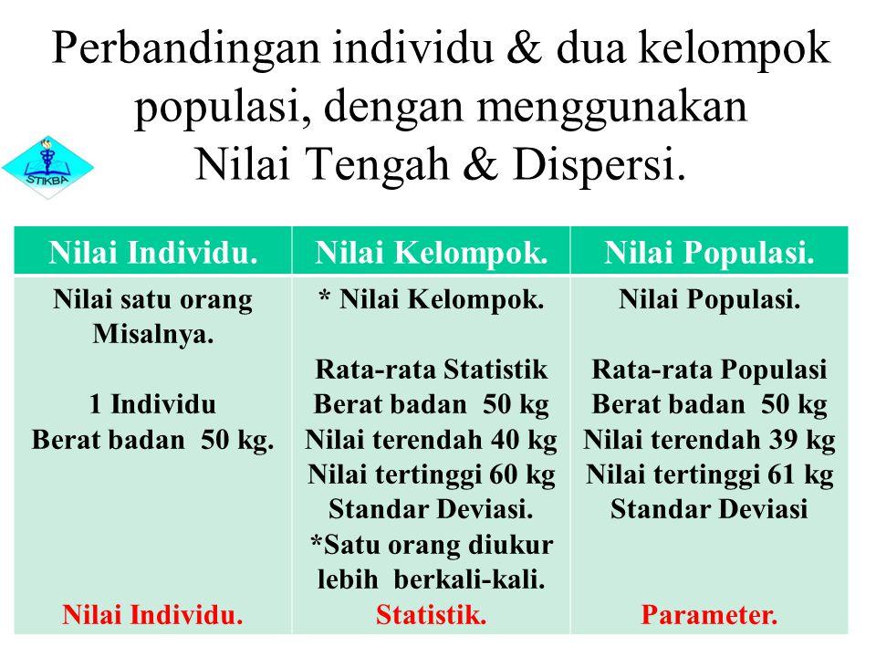 Perbandingan individu & dua kelompok populasi, dengan menggunakan Nilai Tengah & Dispersi. Nilai Individu.Nilai Kelompok.Nilai Populasi. Nilai satu or