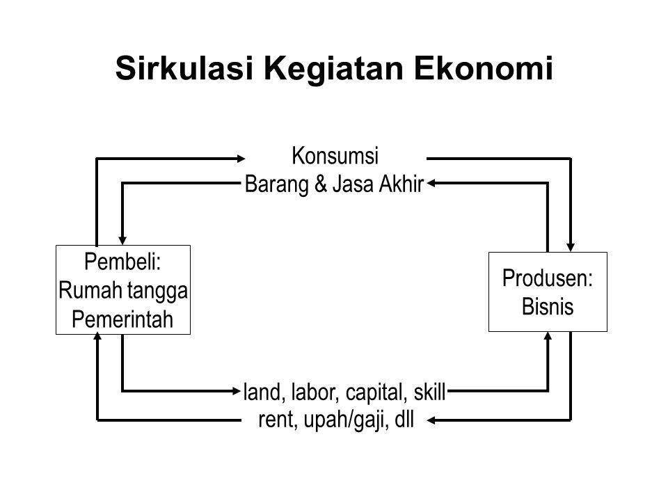 Sirkulasi Kegiatan Ekonomi Pembeli: Rumah tangga Pemerintah Produsen: Bisnis Konsumsi Barang & Jasa Akhir land, labor, capital, skill rent, upah/gaji, dll