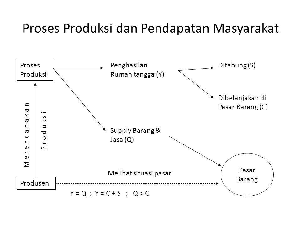 Proses Produksi dan Pendapatan Masyarakat Proses Produksi Penghasilan Rumah tangga (Y) Ditabung (S) Dibelanjakan di Pasar Barang (C) Supply Barang & Jasa (Q) Produsen Melihat situasi pasar Pasar Barang M e r e n c a n a k a n P r o d u k s i Y = Q ; Y = C + S ; Q > C