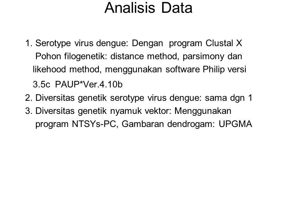 Analisis Data 1. Serotype virus dengue: Dengan program Clustal X Pohon filogenetik: distance method, parsimony dan likehood method, menggunakan softwa