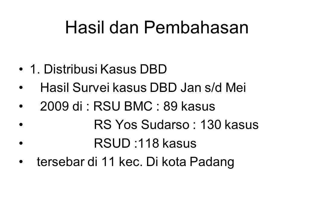 Hasil dan Pembahasan 1. Distribusi Kasus DBD Hasil Survei kasus DBD Jan s/d Mei 2009 di : RSU BMC : 89 kasus RS Yos Sudarso : 130 kasus RSUD :118 kasu