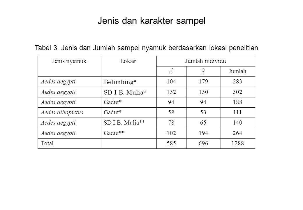 Jenis dan karakter sampel Jenis nyamukLokasiJumlah individu ♂♀Jumlah Aedes aegypti Belimbing* 104179283 Aedes aegypti SD I B. Mulia* 152150302 Aedes a
