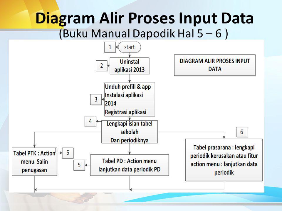 Diagram Alir Proses Input Data (Buku Manual Dapodik Hal 5 – 6 )