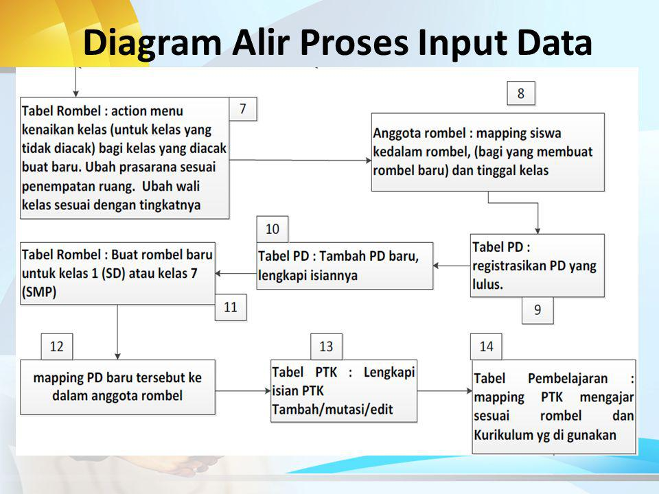 Diagram Alir Proses Input Data