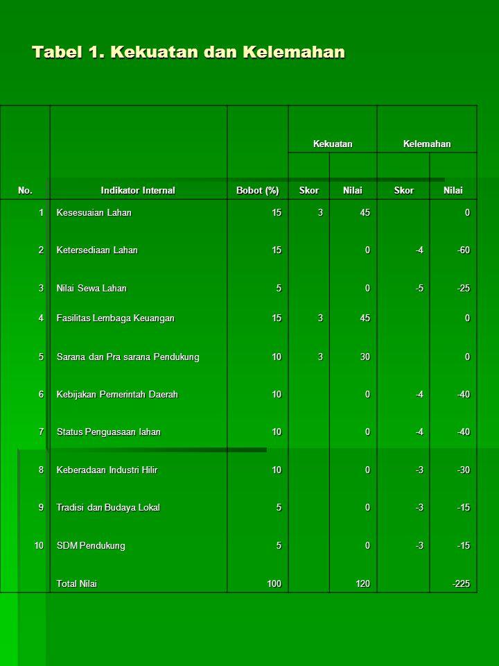 Tabel 1. Kekuatan dan Kelemahan No. Indikator Internal Bobot (%) KekuatanKelemahan SkorNilaiSkorNilai 1 Kesesuaian Lahan 15345 0 2 Ketersediaan Lahan