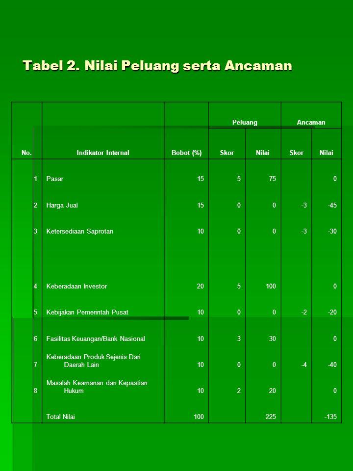 Tabel 2. Nilai Peluang serta Ancaman No.Indikator InternalBobot (%) PeluangAncaman SkorNilaiSkorNilai 1Pasar15575 0 2Harga Jual1500-3-45 3Ketersediaan