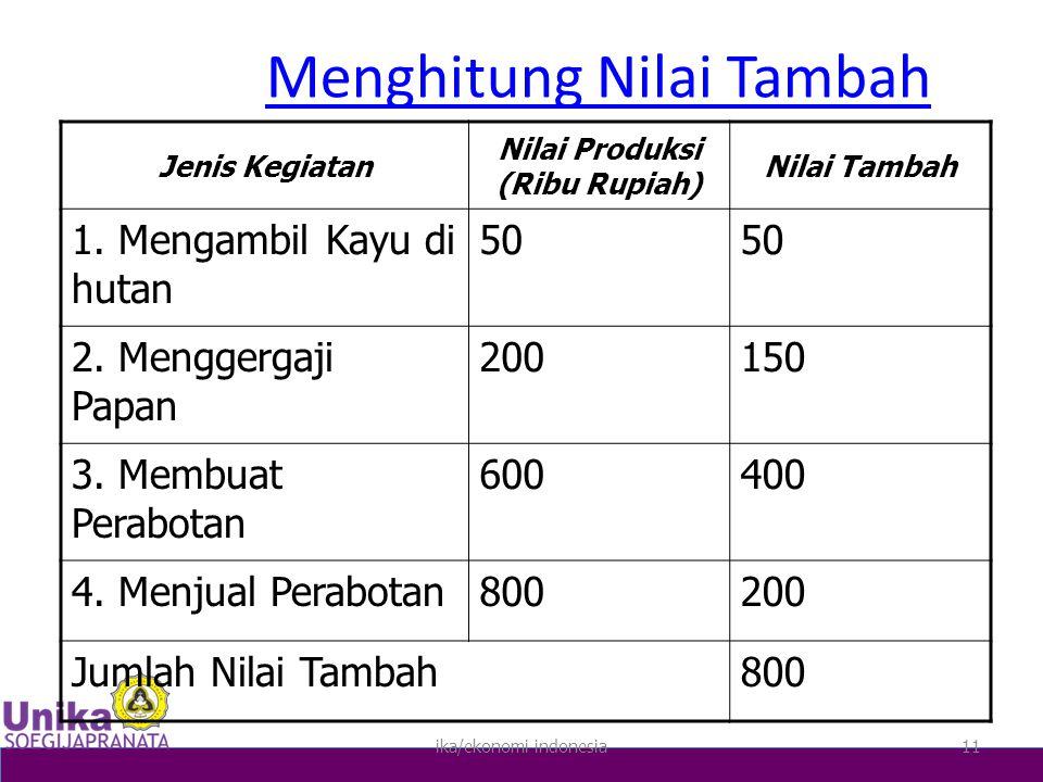 ika/ekonomi indonesia11 Menghitung Nilai Tambah Jenis Kegiatan Nilai Produksi (Ribu Rupiah) Nilai Tambah 1.