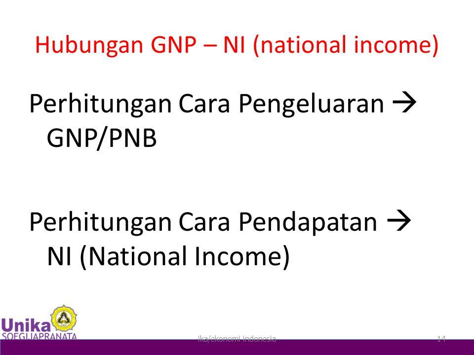 Hubungan GNP – NI (national income) Perhitungan Cara Pengeluaran  GNP/PNB Perhitungan Cara Pendapatan  NI (National Income) ika/ekonomi indonesia14