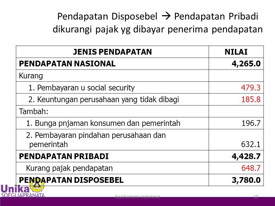 ika/ekonomi indonesia15 Pendapatan Disposebel  Pendapatan Pribadi dikurangi pajak yg dibayar penerima pendapatan JENIS PENDAPATANNILAI PENDAPATAN NASIONAL4,265.0 Kurang 1.