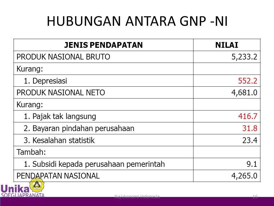 ika/ekonomi indonesia16 HUBUNGAN ANTARA GNP -NI JENIS PENDAPATANNILAI PRODUK NASIONAL BRUTO5,233.2 Kurang: 1.