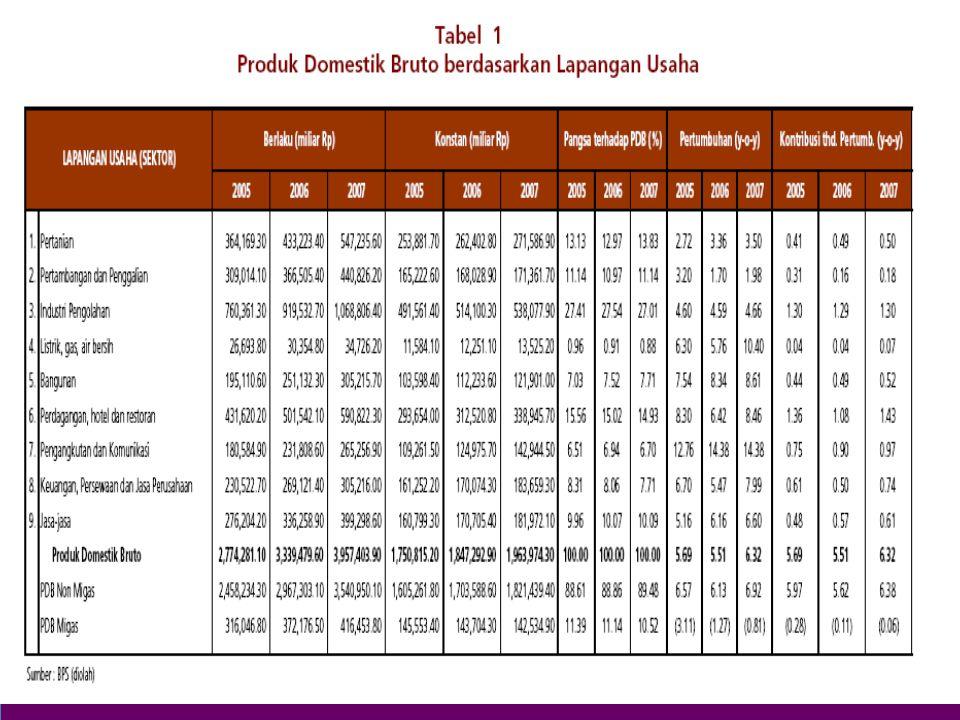 ika/ekonomi indonesia19