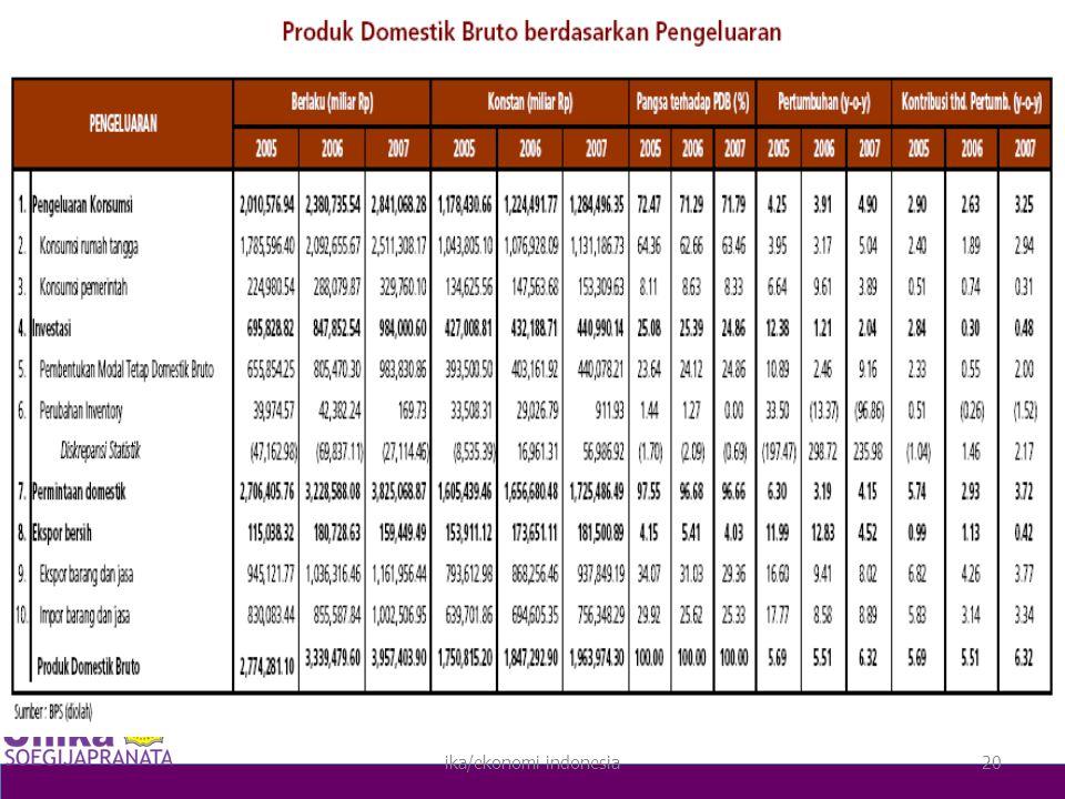 ika/ekonomi indonesia20