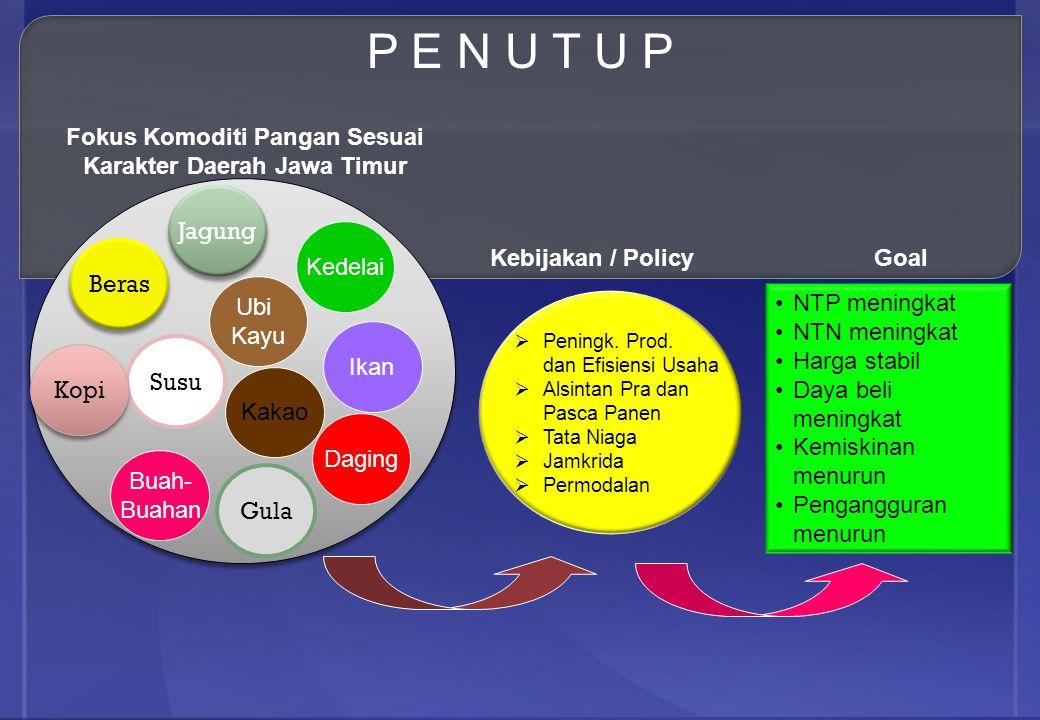 Beras Daging Jagung Ubi Kayu Kedelai Buah- Buahan Ikan Susu Kakao Gula Kopi Fokus Komoditi Pangan Sesuai Karakter Daerah Jawa Timur Kebijakan / Policy