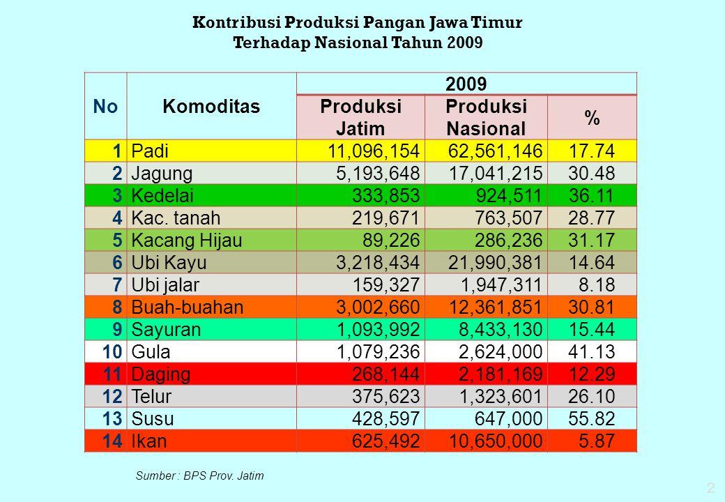 NoKomoditas 2009 Produksi Jatim Produksi Nasional % 1Padi11,096,15462,561,14617.74 2Jagung 5,193,64817,041,21530.48 3Kedelai 333,853924,51136.11 4Kac.